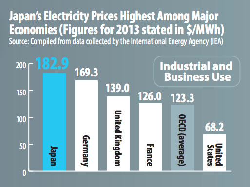 Graph of energy prices in Japan compared to other countries.
