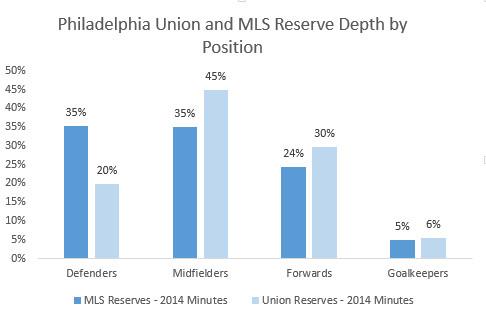 Union reserve minutes