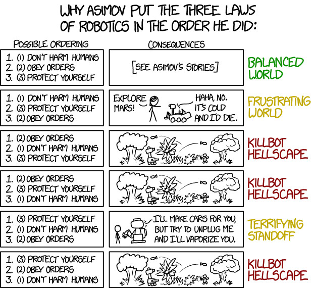 A chart depicting the alternate orders Asimov could have put the three laws of robotics in, and the dire, or at least frustrating, situations that would result.