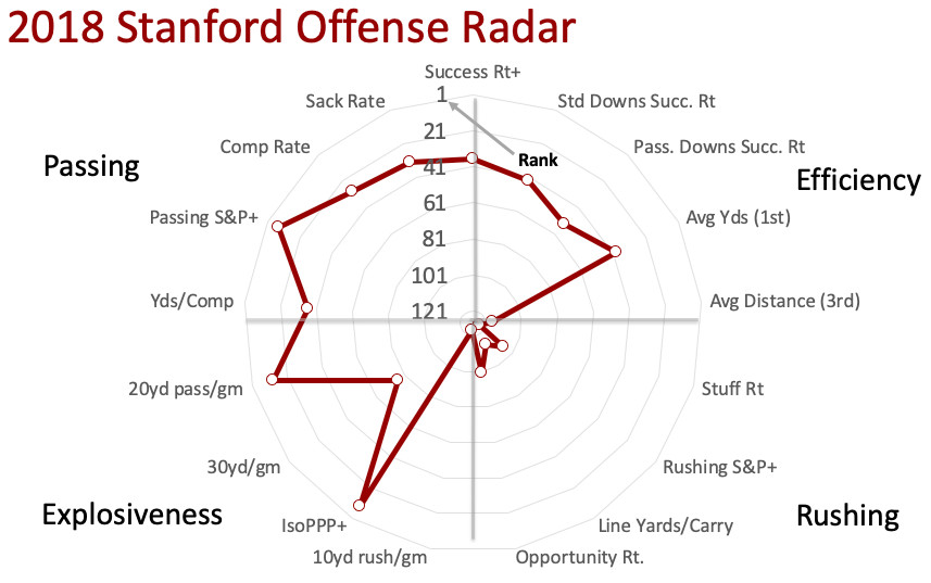 Stanford might be college football's most predictable