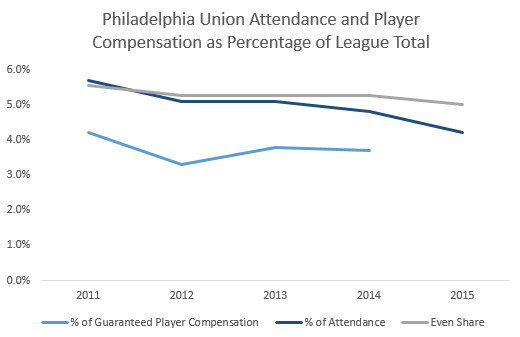 union attendance and wages