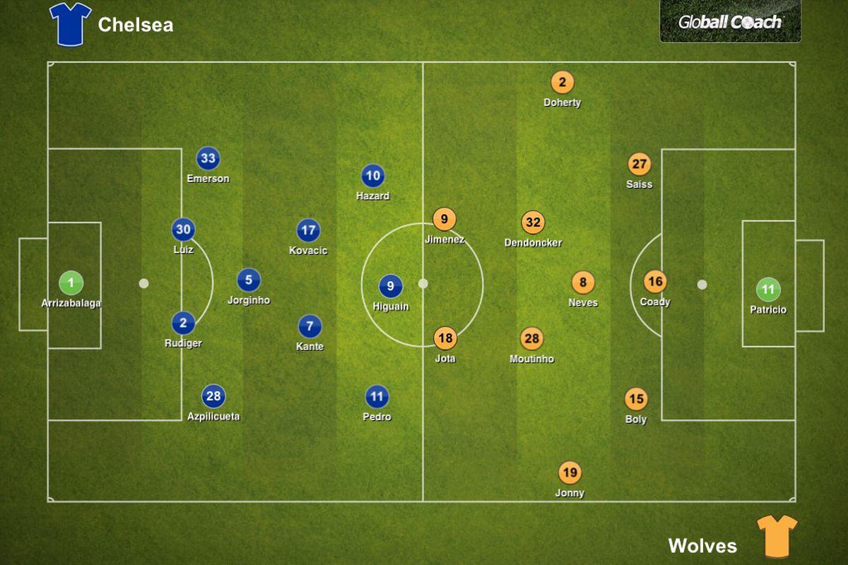 Chelsea 1 1 Wolves Premier League Tactical Analysis We Aint Got