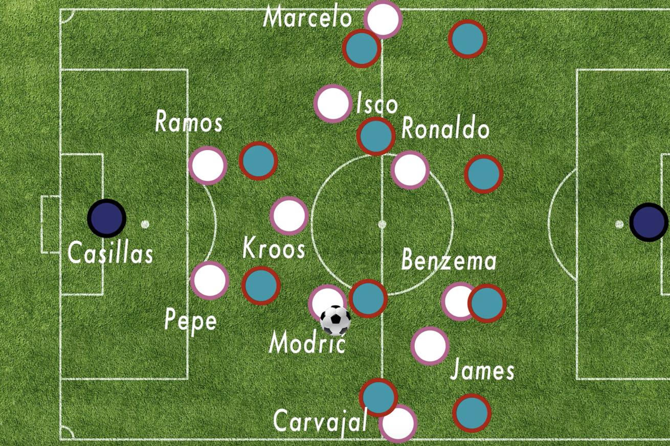 VIDEO: Analyzing Ancelotti?s Fan-Favorite 4-4-2 Formation In The 2014/15 Season