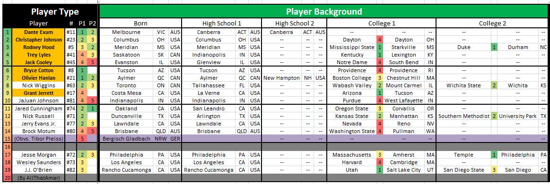 Utah Jazz Roster (UTSL LVSL) 3
