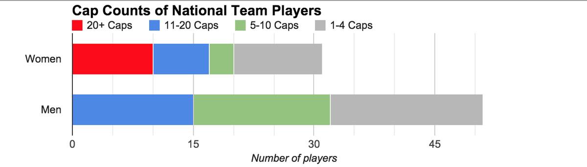 National Team Player Usage