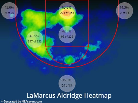 LaMarcus Aldridge heat chart