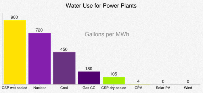 water use for power plants