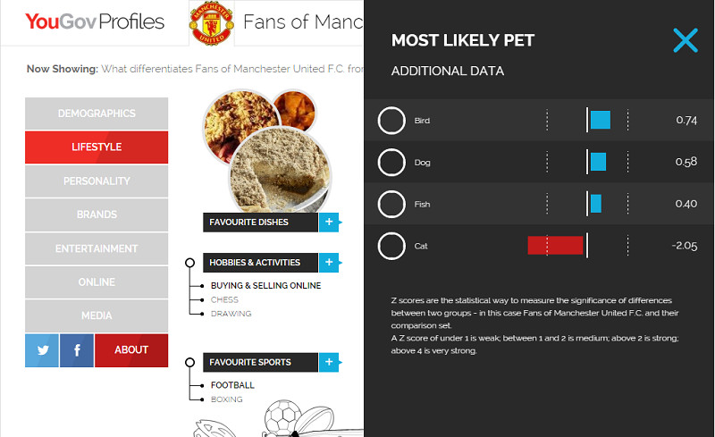 yougov - pets