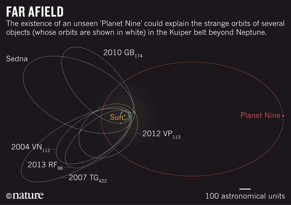 Our solar system may have a ninth planet after all — but not all