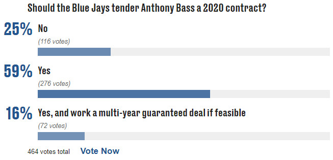 Anthony Bass tender poll