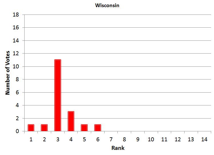 Week 2 Wisconsin