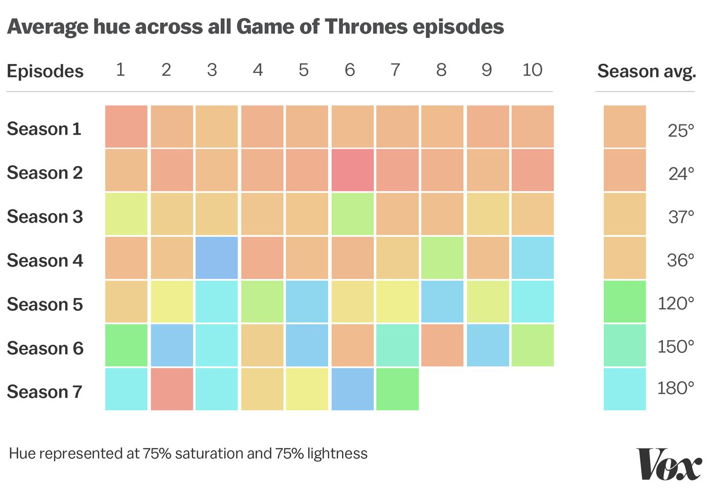 Game of Thrones season 7: how the show's colors have changed since