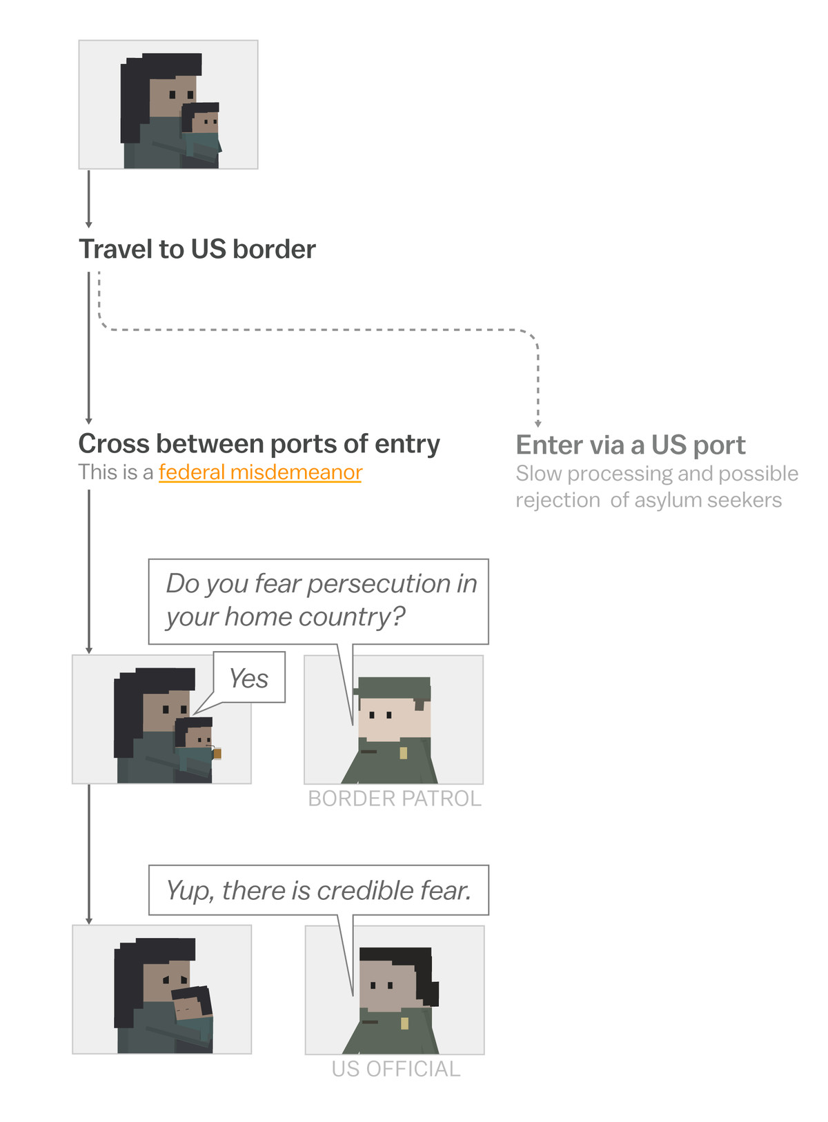 Family Separation At The Border A Visual Explainer Vox