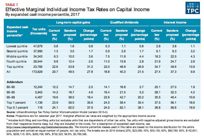 Bernie Sanders's capital tax increases, in one table