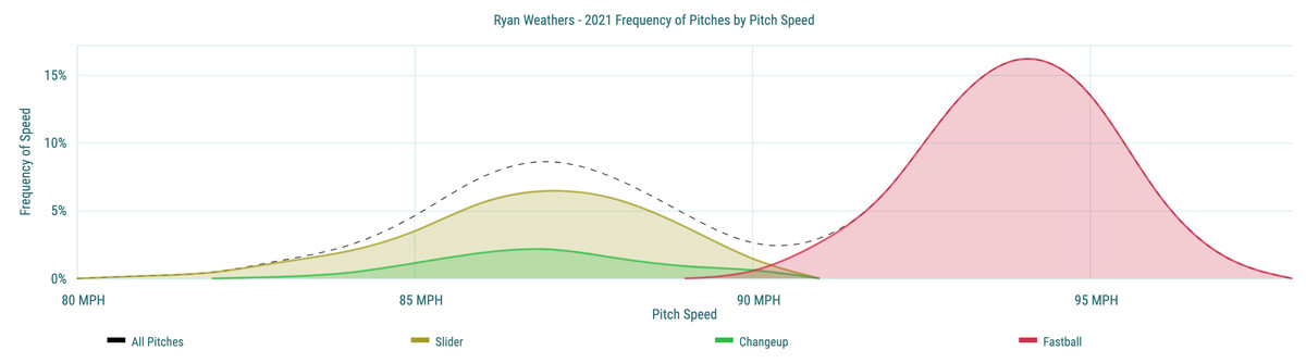 Ryan Weathers - 2021 Frequency of Pitches by Pitch Speed