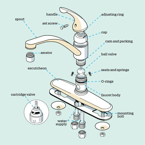 Kitchen Faucet Parts Everything You Need To Know This Old House
