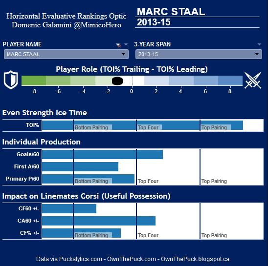 Staal Hero Chart
