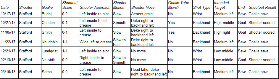 2017-18 Shootout Attempts by Stafford
