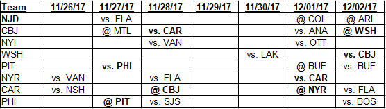 11-26-2017 to 12-2-2017 Metropolitan Division schedule