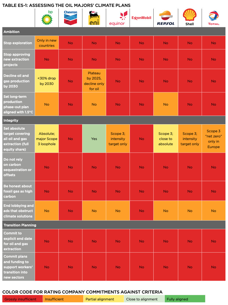 "A chart showing the major oil companies' climate change plans. Most of their commitments are ""grossly insufficient"" in terms of meeting the criteria established by OCI."
