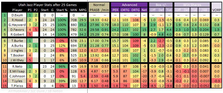 2015 2016 Utah Jazz Player Stats 25 Games 03 - Advanced Stats