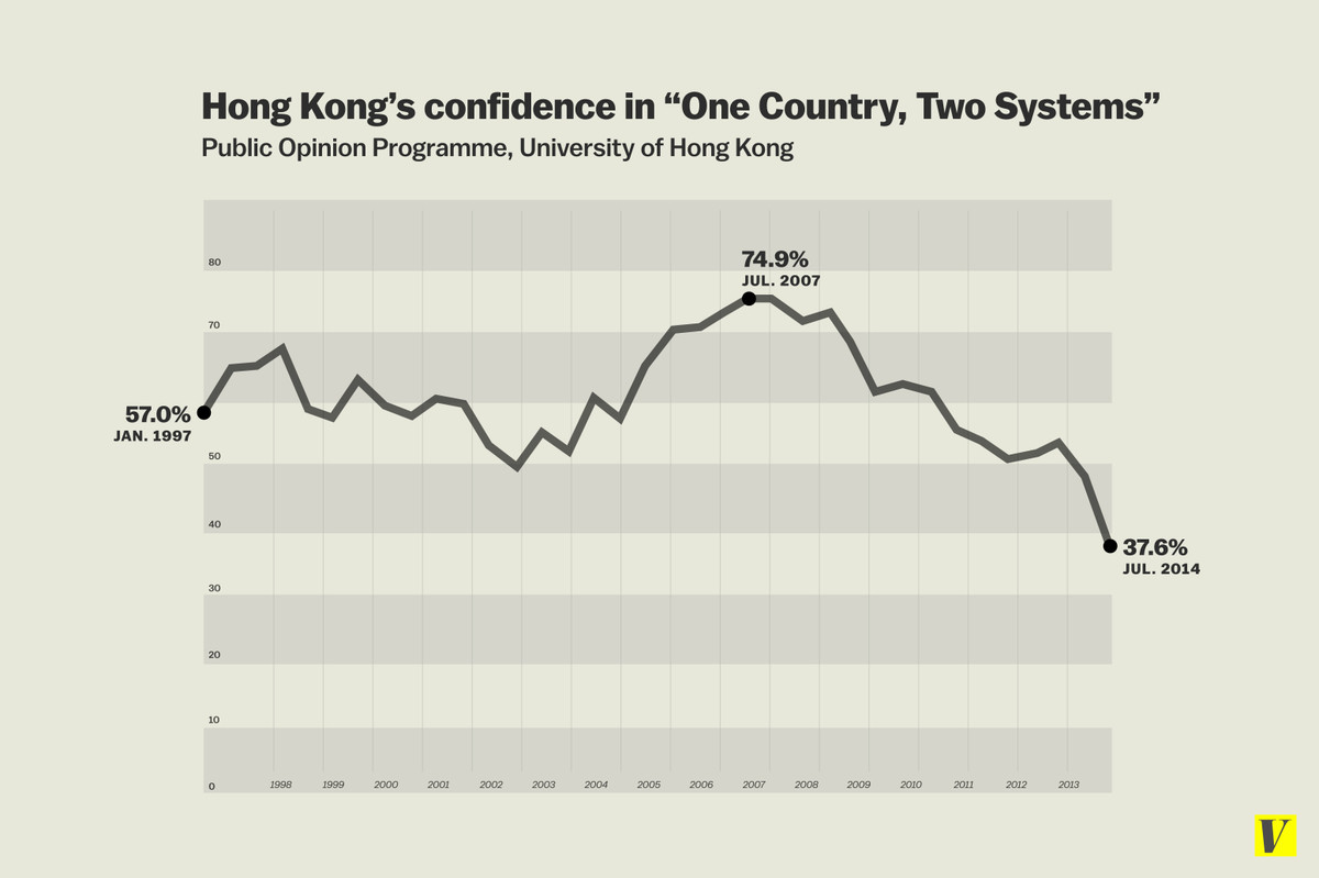 hong kong confidence one party two sytems