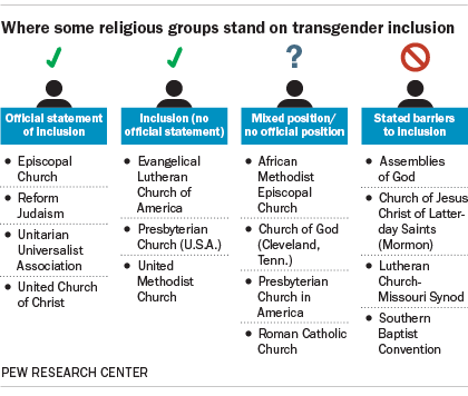 Religious groups are divided on transgender inclusion.