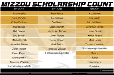 mizzou basketball scholarship count 4-27-18