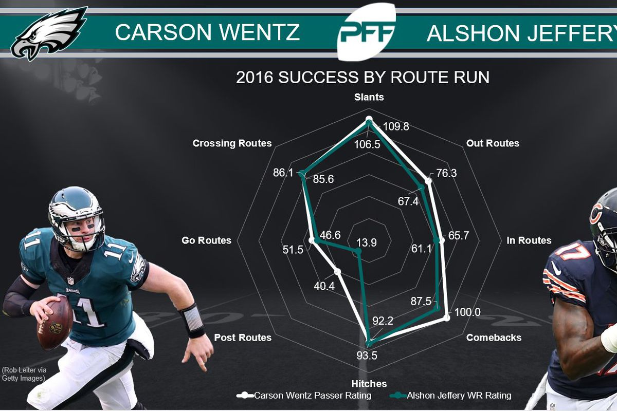 Alshon Jeffery And Carson Wentz Seem Like The Perfect Fit For Each