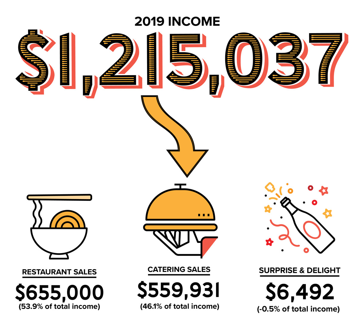 """Total income in 2019 was $1,215,037. Broken down, the specific sales were: $655,000 in restaurant sales (53.9% of total income) and $559,931 in catering sales (46.1% of total income), minus $6,492 for """"surprise and delight."""""""