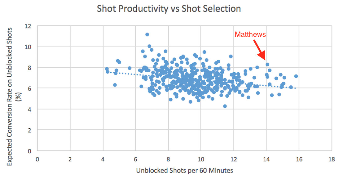 Toronto Maple Leafs Auston Matthews Really Is That Good At Scoring