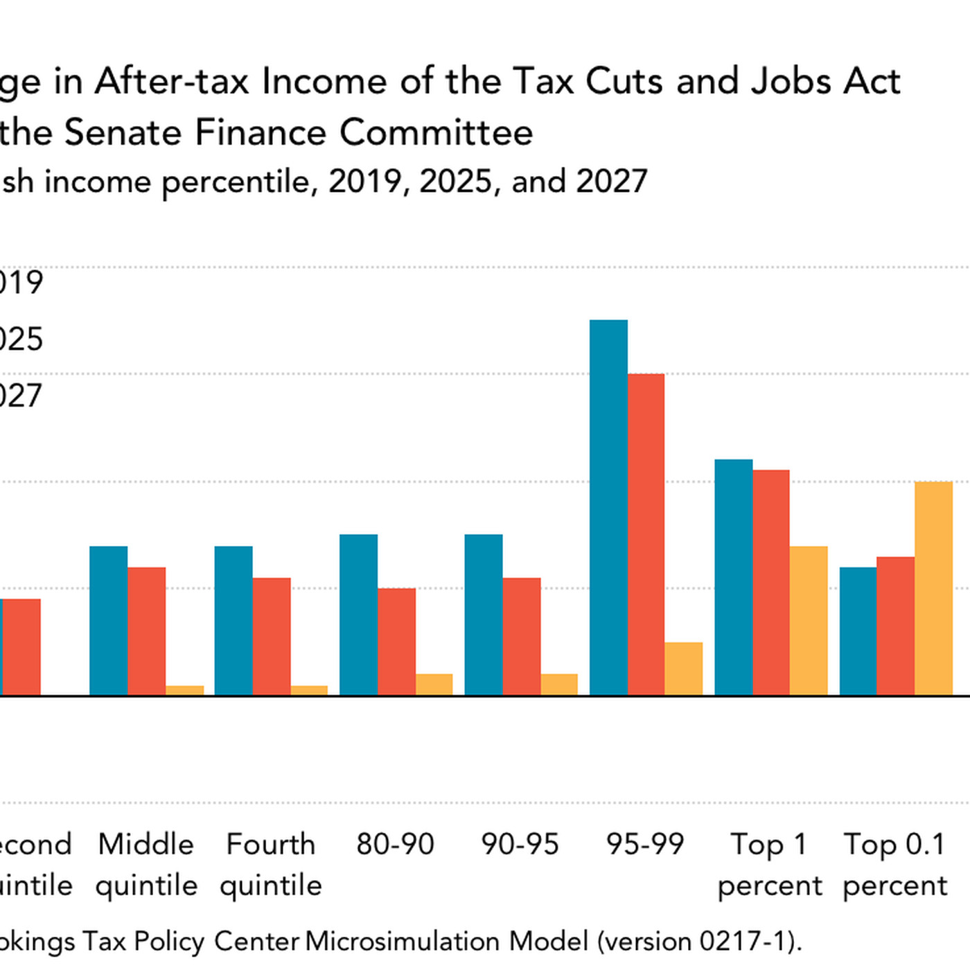 The Senate Republican tax plan, explained - Vox