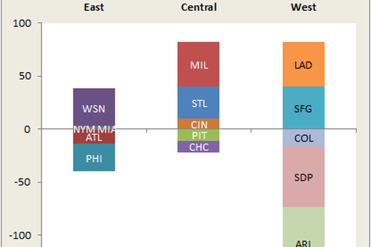NL East: the Middlest Division in the NL Land