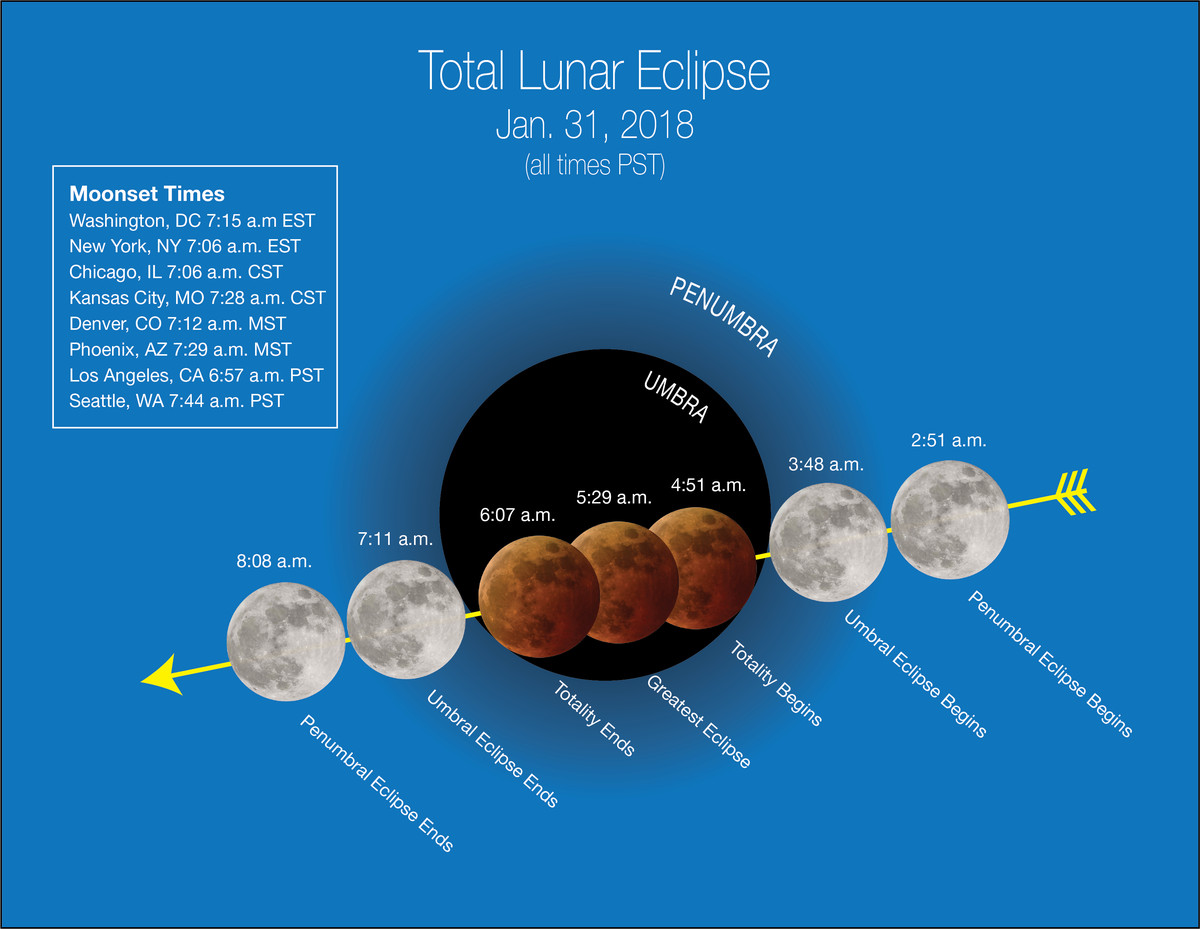 Lunar Eclipse 2018 How To Watch This Super Blue Moon Turn Red Vox Here Are Separate Diagrams That Show Each Mount Up Heres When The Starts And Ends For Those Living In Pacific Time