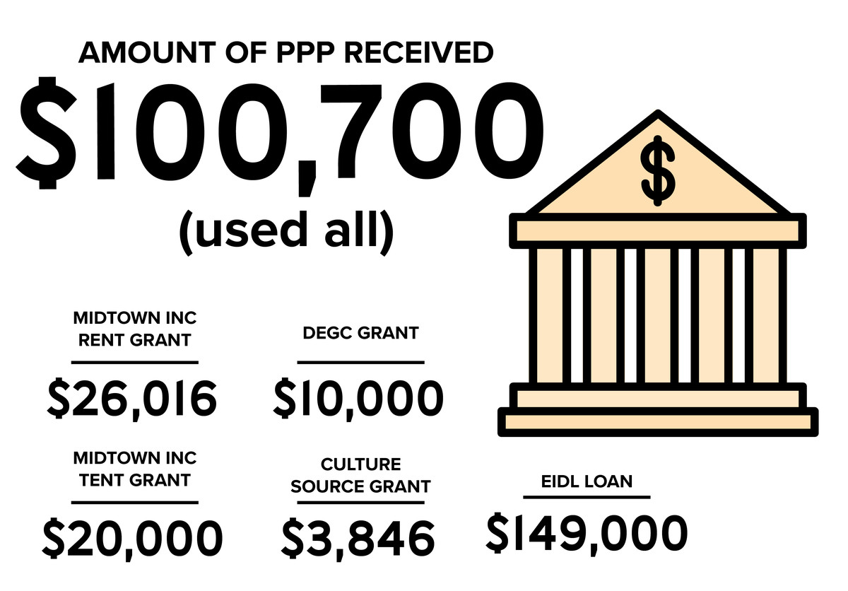 A visual explaining the loans described in the story.