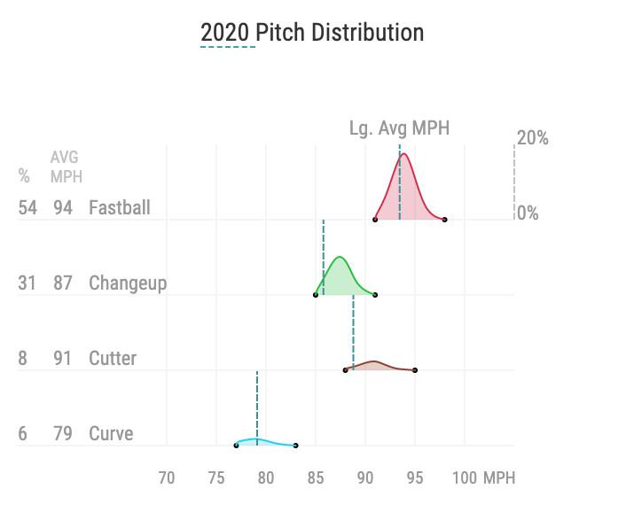 Pablo López's 2020 pitch distribution