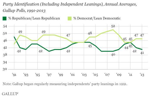 democrats vs republicans gallup