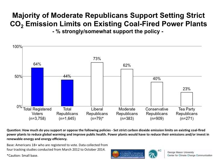 republican opinion on power plant emission limits