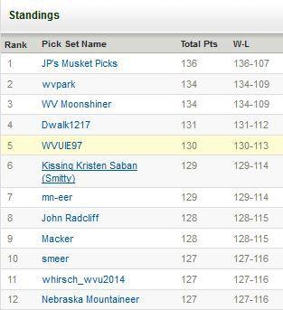 Standings 12 2014