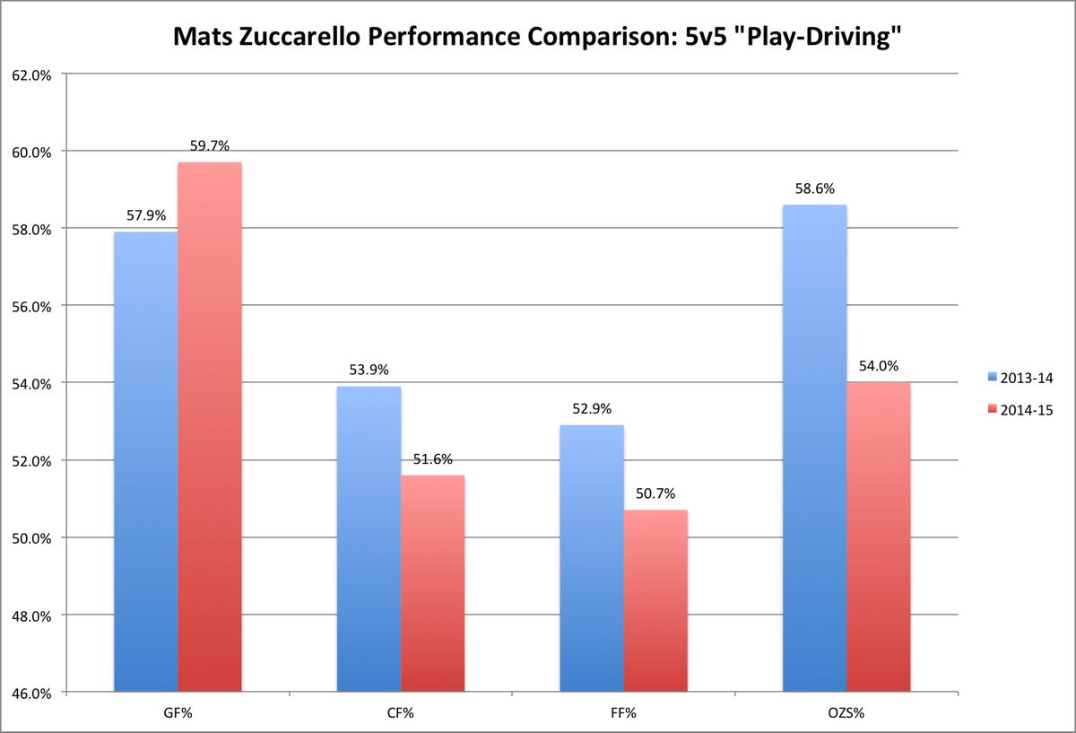 Zucc play-driving