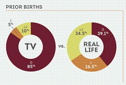 Prior births, tv versus real life