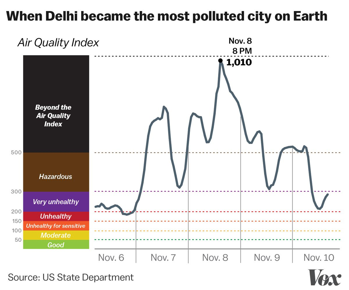 how delhi became the most polluted city on earth vox