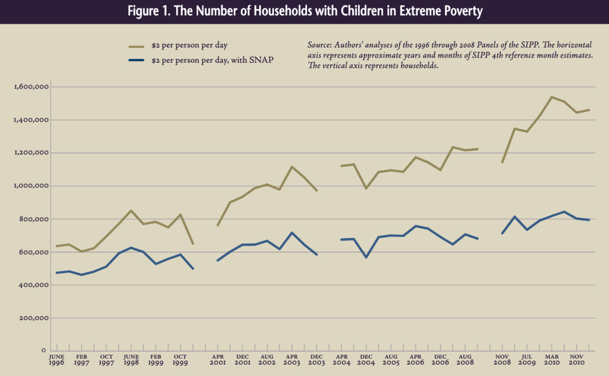 Extreme poverty as measured in the SIPP survey