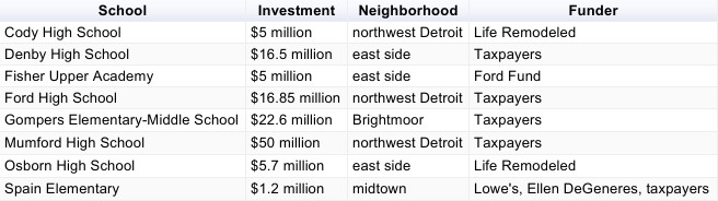 Among the 25 Detroit schools that have been targeted for closure by the state are several that have from tens of millions of dollars in recent renovations.