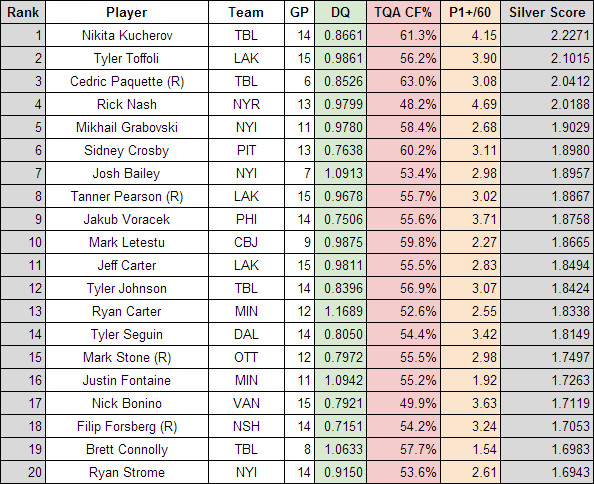 Best overall forwards