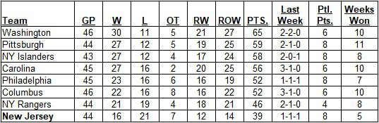 Metropolitan Division Standings as of the morning of January 12, 2020