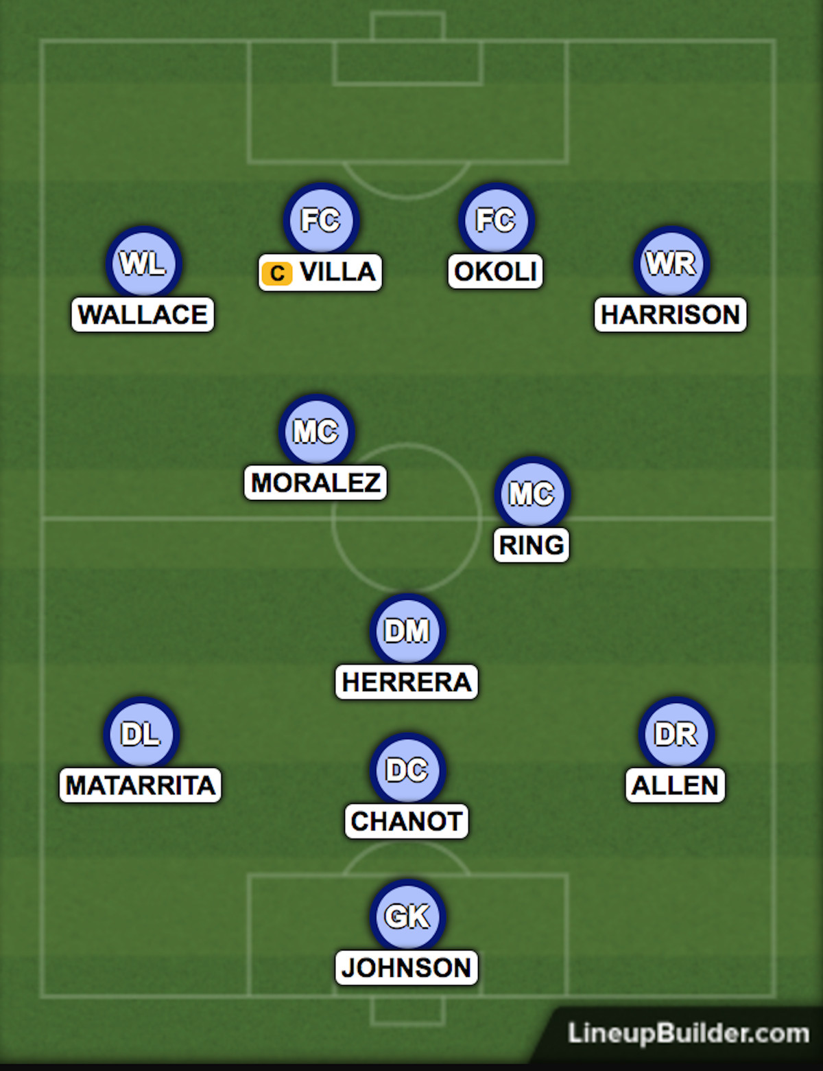 Potential lineup for Hudson River Derby