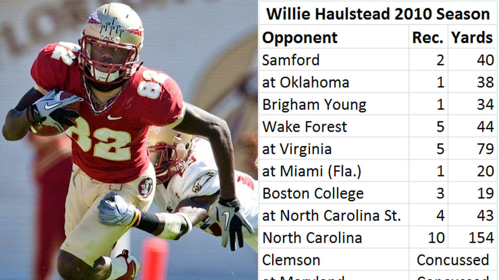 On Willie Haulstead and concussions