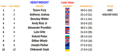 heavy 100520 - Rankings (Oct. 5, 2020): Zepeda moves up at 140