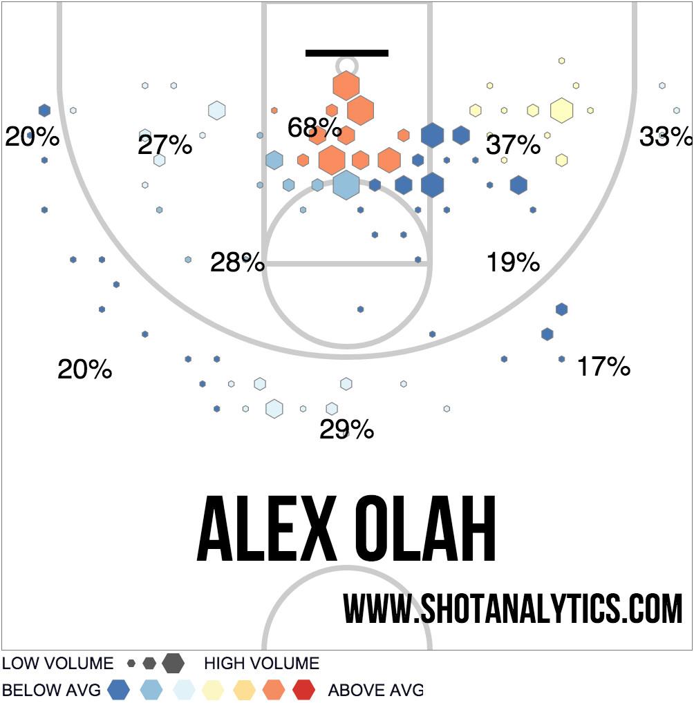 Olah chart
